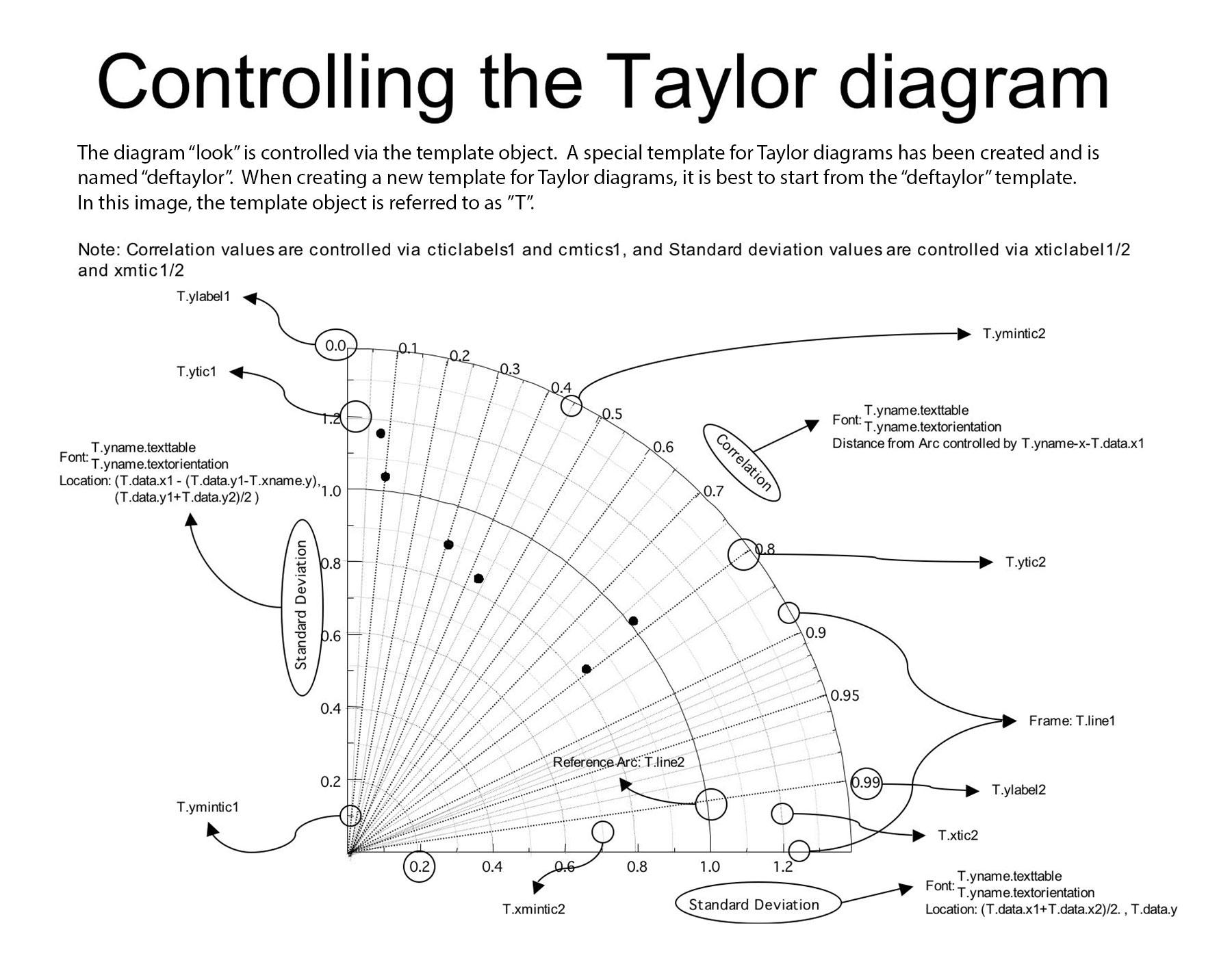 Taylor Diagram